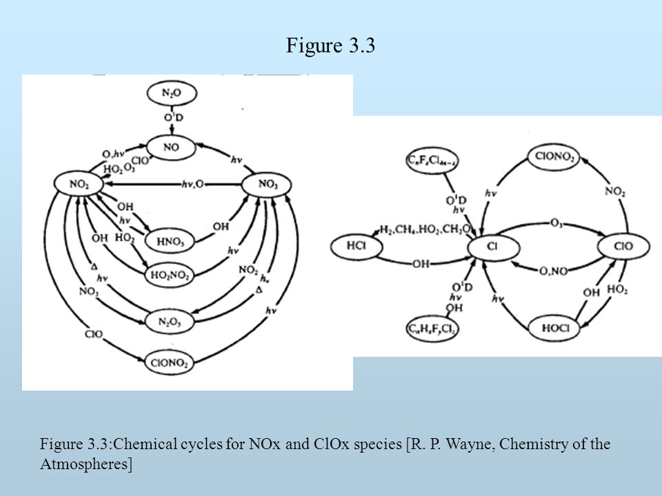 Figure 3.3 Figure 3.3:Chemical cycles for NOx and ClOx species [R. P. Wayne, Chemistry of the Atmospheres]
